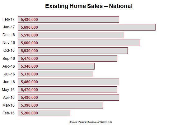 2017 Housing Market - Existing Home Sales