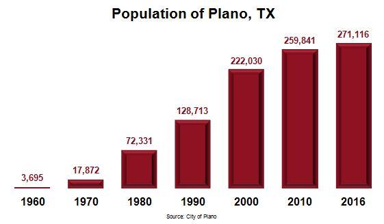 Plano Texas Economy Stats - Population Chart