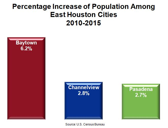 East Houston Ecomony - Population Increase Chart for East Houston Cities