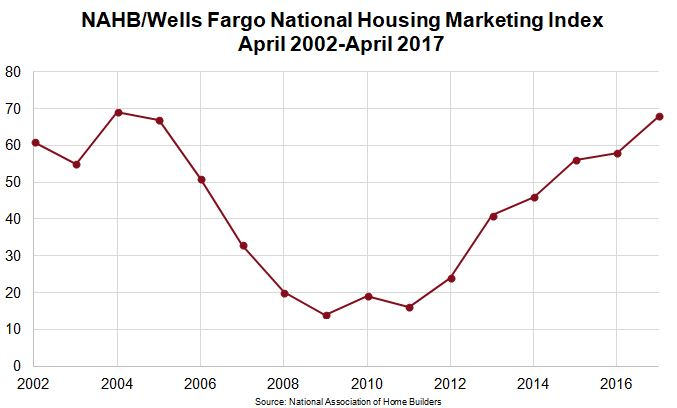 National Housing Market Index Chart from 2002 to 2017