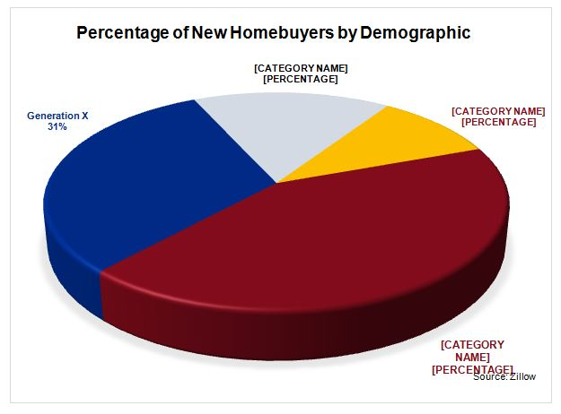 Percentage of New Homebuyers by Demographic Pie Chart