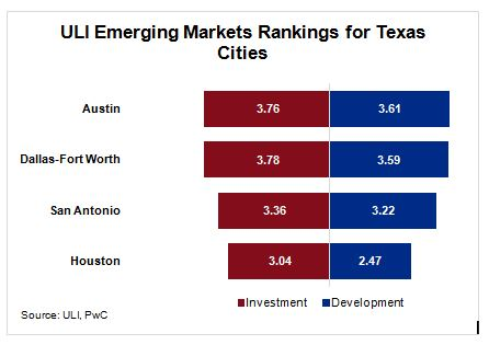 Austin, Dallas rank #1 and #2 in commercial real estate investment and development opportunities according to ULI Emerging Markets Rankings for Texas Cities