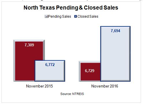 North Texas Home Prices - Pending & Closed Home Sales Nov 2015 vs Nov 2016