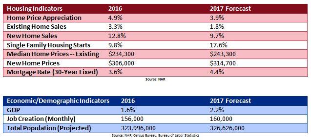 2017 Housing Market Outlook Chart