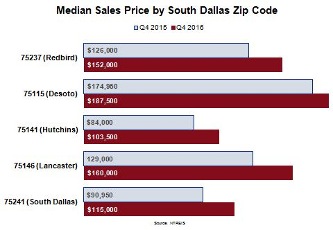 South Dallas Housing Market - Median Sales Price by South Dallas Zip Code Chart