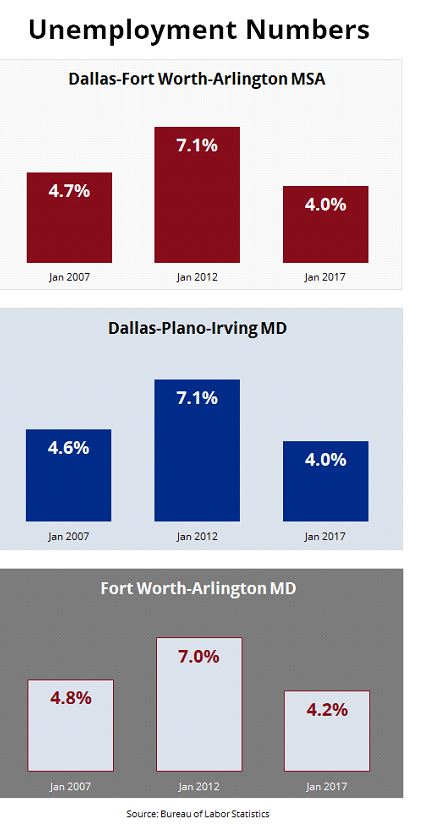 Texas Jobs Numbers: Unemployment Numbers for the DFW MSA