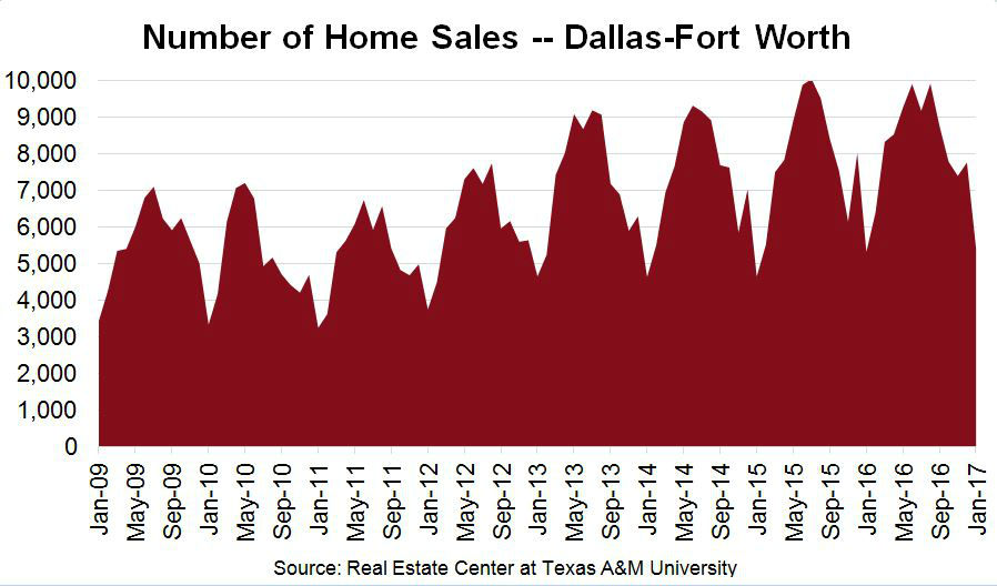 Dallas Housing Market - Number of Home Sales Chart