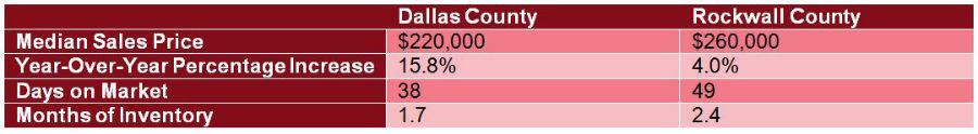 Rowlett, Texas Housing Market Analysis - Median Sales Price