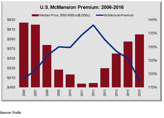 McMansions - Premiums from 2006-2016 Chart
