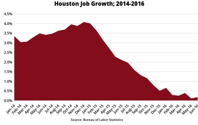 01.houston job growth