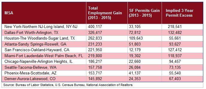 Employment Gain Chart for Major Metro Areas in U.S.