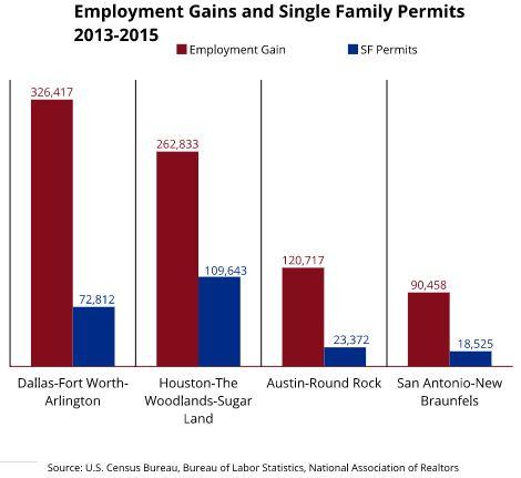 New Home Starts vs Employment Gains Chart