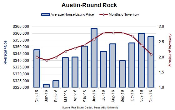 Austin-Round Rock Average House Listing Price and Months of Inventory Chart