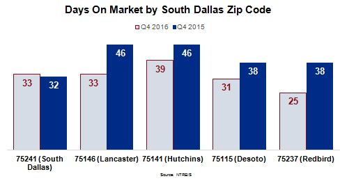 South Dallas Housing Market - Days on Market by South Dallas Zip Code Chart