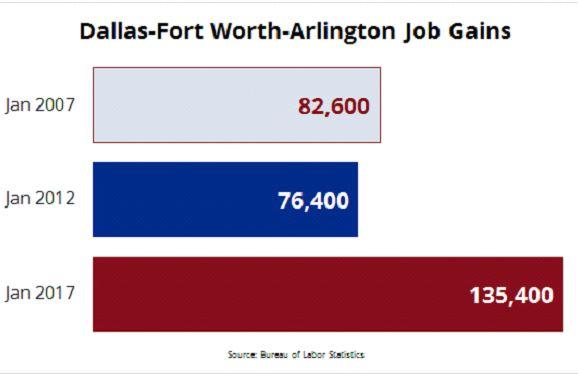 Dallas Fort Worth Job Gains