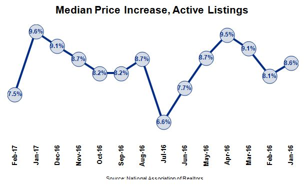 2017 Housing Market - Median Price Increse Chart