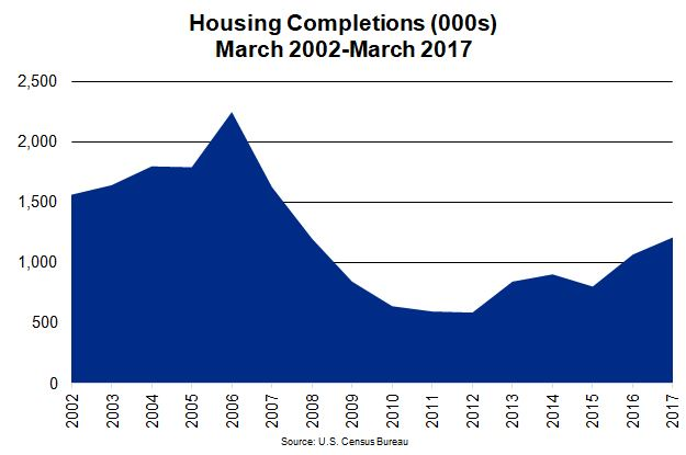 National Housing Market Completions Chart 2002-2017