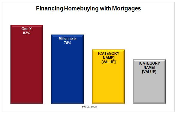 Financing Homebuying with Mortgages Bar Chart - Gen X and Millennials