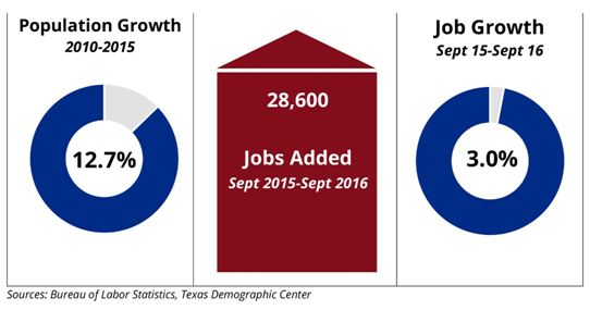 Dallas Population Growth, Jobs Added, And Job Growth Chart
