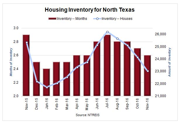 Housing Inventory for North Texas Chart from Nov 2015 through Nov 2016