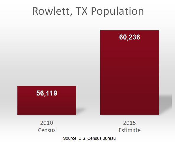 Rowlett, TX Population Chart 2010-2015