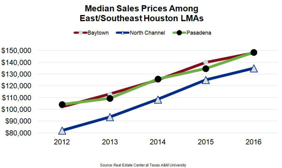Houston Economy Chart - Median Home Sales Prices