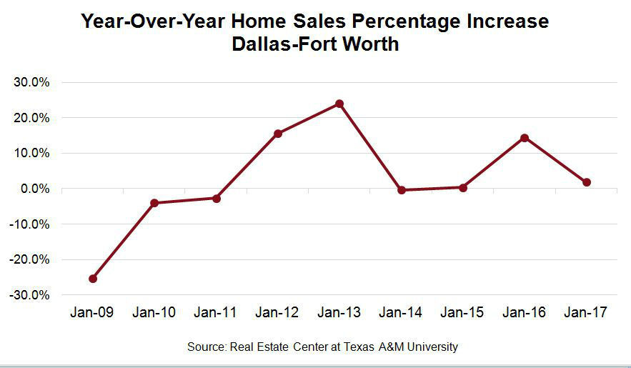 DFW Housing Market Year-Over-Year Home Sales Percentage Increase Chart