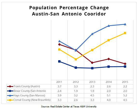 Austin-San Antonio Corridor Population Percentage Change Chart