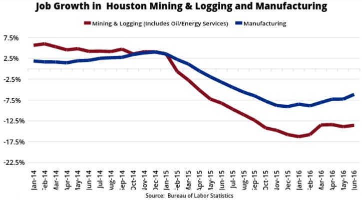 Oil prices effecting the Houston economy? Take a look at job growth in Houston's oil and gas sector.