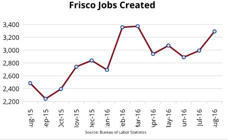 Population of frisco tx
