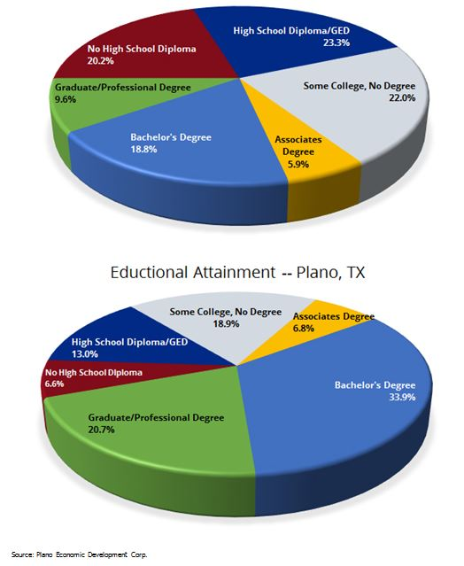 Education Level of Plano, Texas Residents - Pie Chart