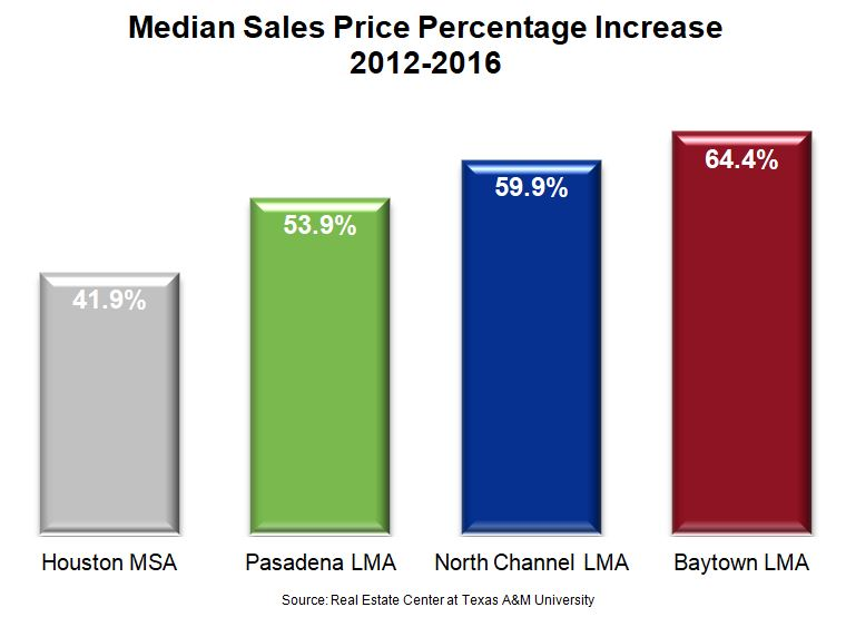 Houston Economy Chart for Median Home Sales Price Percentage Increase