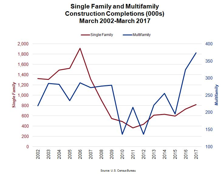 Single Family and Multifamily Housing Construction Completions Chart
