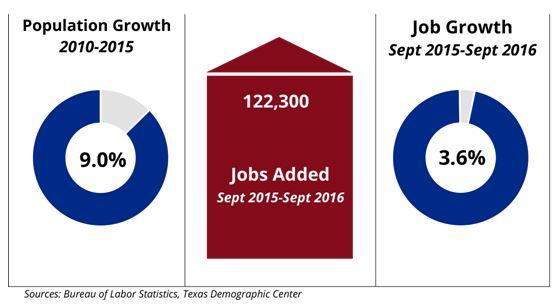 San Antonio Population Growth, Jobs Added, and Job Growth Chart