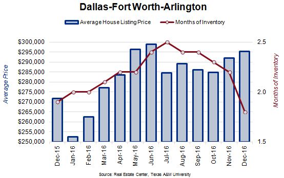 DFW Average House Listing Price and Months of Inventory Chart