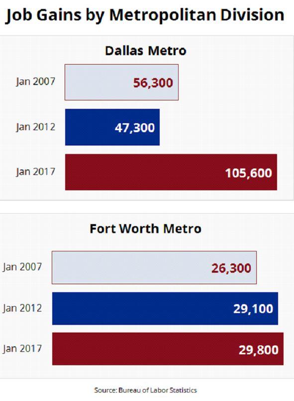 Texas Jobs Numbers: Job Gains by Metropolitan Division
