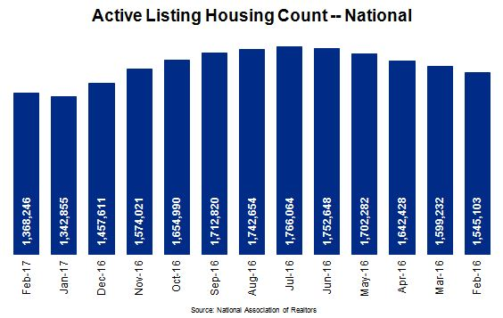 Housing Market Active Listing Housing Count Chart