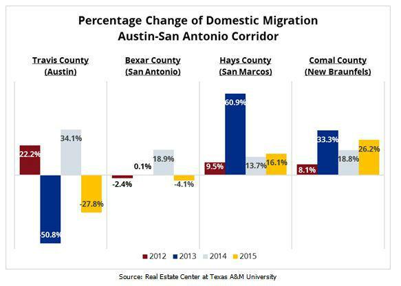 Austin San Antonio Corridor Percentage Change of Domestic Migration Chart
