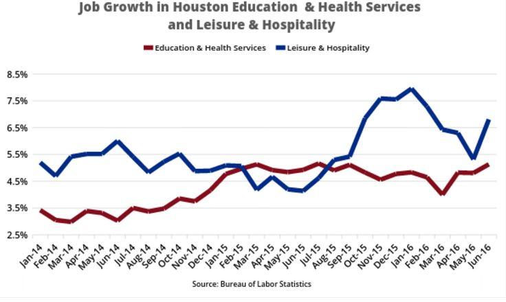 Job growth in houston education & health services & leasure & hospitality chart