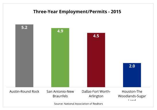 Three-Year Employment - Permits Chart