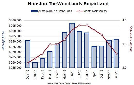 Houston, The Woodlands, & Sugarland Average House Listing Price and Months of Inventory Chart