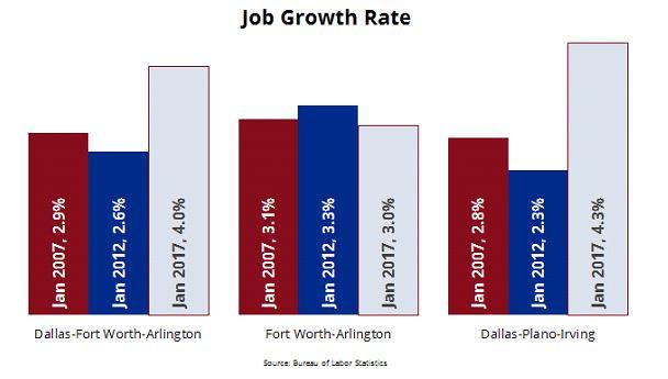 Texas Job Growth Rate