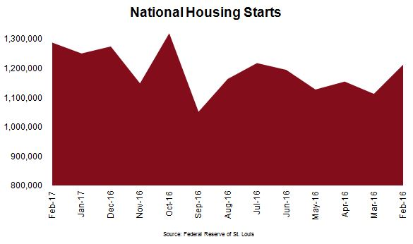 National Housing Starts Chart