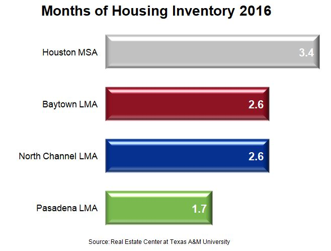 East Houston Housing Market Chart for Months of Housing Inventory for East Houston Cities