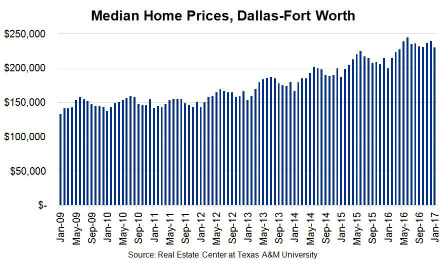 Median Home Prices in the Dallas-Fort Worth Market - Chart