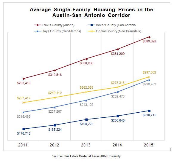 Austin-San Antonio Corridor Average Single-Family Housing Prices Chart