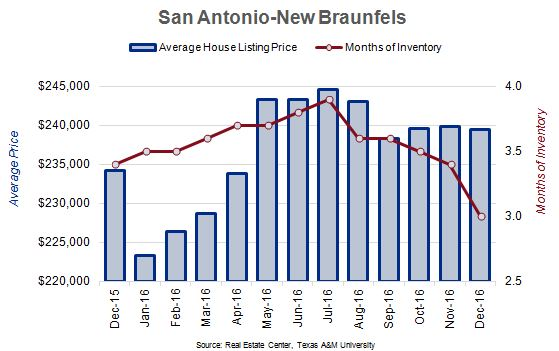San Antonio, New Braunfels Average House Listing Price and Months of Inventory Chart