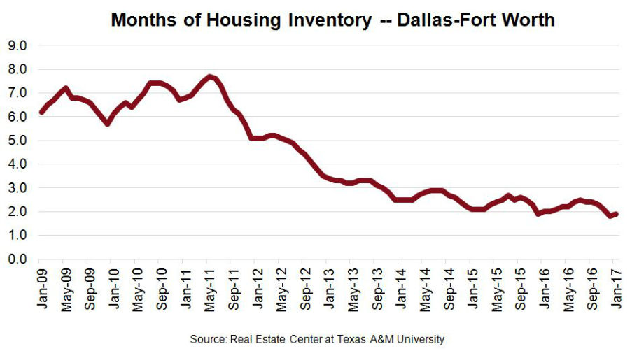 Months of Inventory in the Dallas Housing Market - Chart