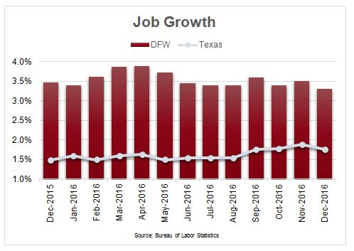 DFW Job Growth Chart Compared to the Rest of Texas