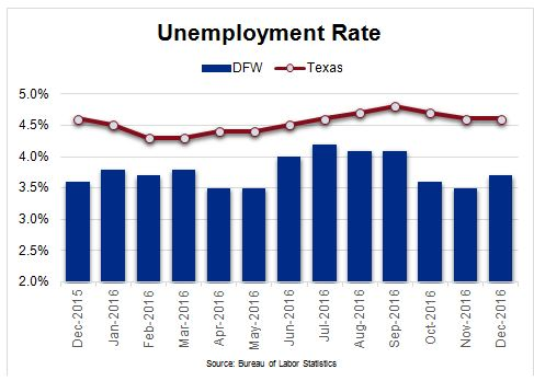 DFW Unemployment Rate Chart Compared to the Rest of Texas